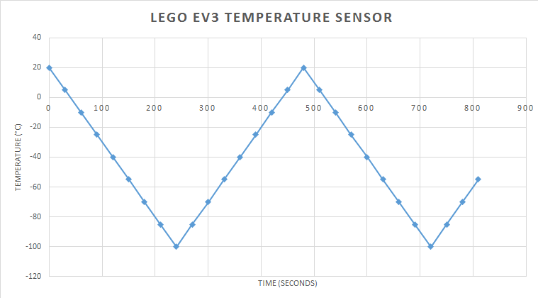 ev3-temperature-sensor Virtual Data